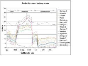 Reflectiecurven trainingsgebieden onderzoekgebied