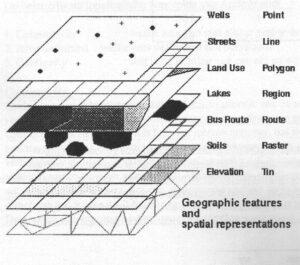 Geografische objecten en ruimtelijke weergave in GIS.